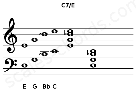 Musical staff for the C7\E chord