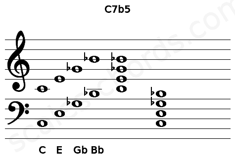 Musical staff for the C7b5 chord