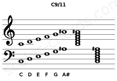 Musical staff for the C9/11 chord