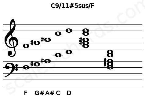 Musical staff for the C9/11#5sus/F chord