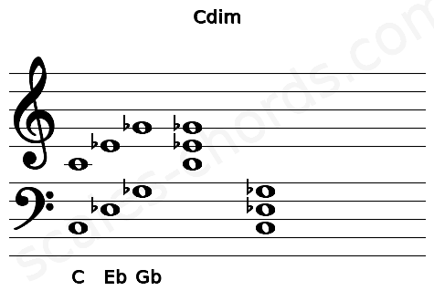 Musical staff for the Cdim chord