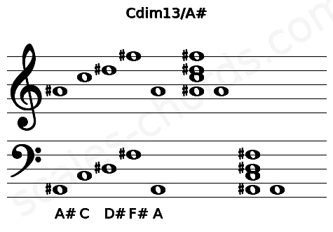Musical staff for the Cdim13/A# chord