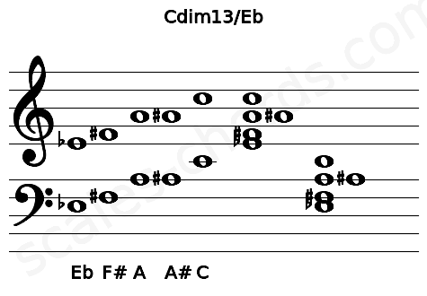 Musical staff for the Cdim13/Eb chord