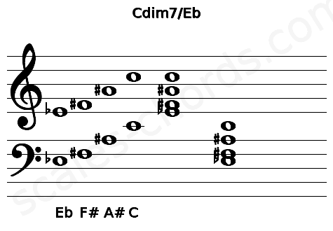 Musical staff for the Cdim7/Eb chord