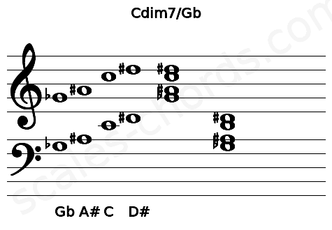 Musical staff for the Cdim7/Gb chord