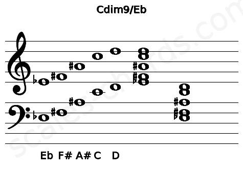 Musical staff for the Cdim9/Eb chord