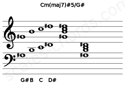 Musical staff for the Cm(maj7)#5/G# chord