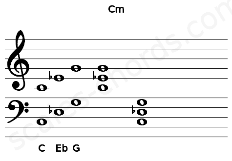 Musical staff for the Cm chord