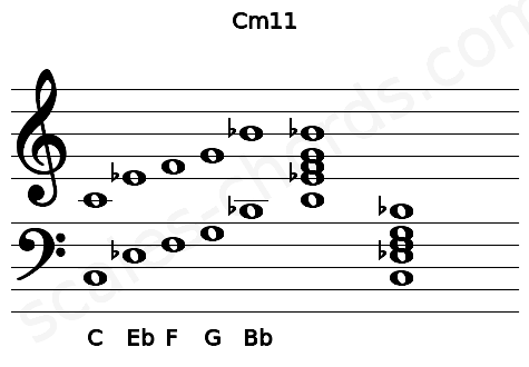 Musical staff for the Cm11 chord