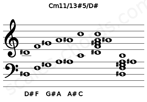 Musical staff for the Cm11/13#5/D# chord