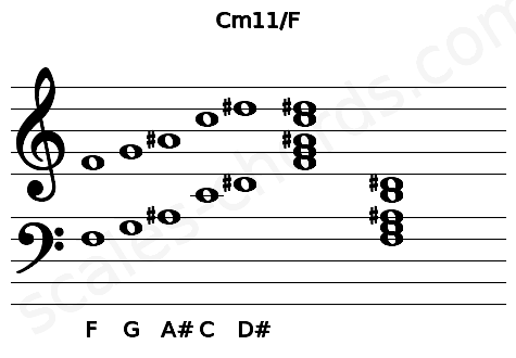 Musical staff for the Cm11/F chord