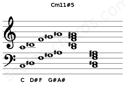Musical staff for the Cm11#5 chord