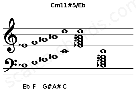 Musical staff for the Cm11#5/Eb chord