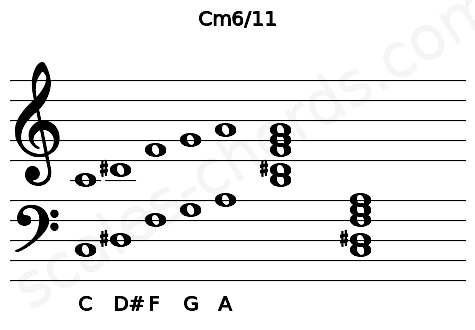 Musical staff for the Cm6/11 chord