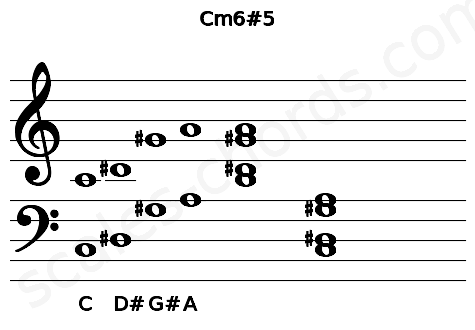 Musical staff for the Cm6#5 chord