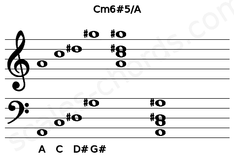Musical staff for the Cm6#5/A chord
