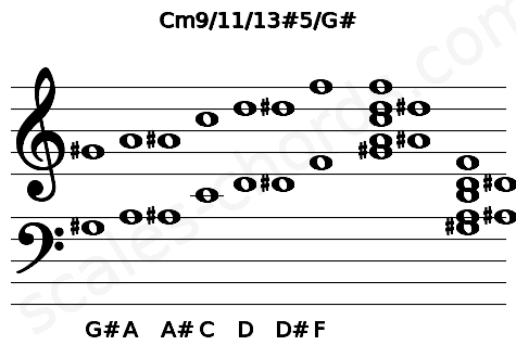 Musical staff for the Cm9/11/13#5/G# chord