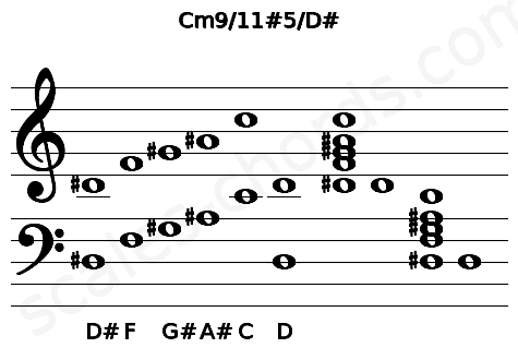 Musical staff for the Cm9/11#5/D# chord