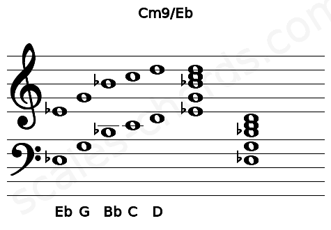 Musical staff for the Cm9\Eb chord