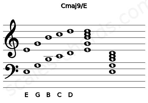 Musical staff for the Cmaj9\E chord