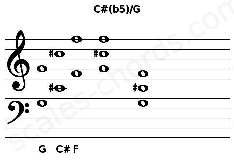 Musical staff for the C#(b5)/G chord