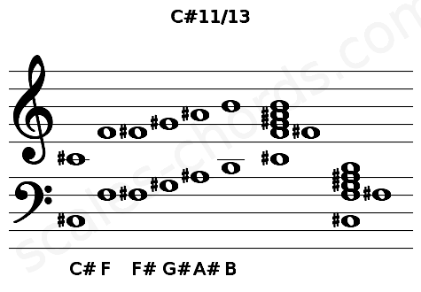 Musical staff for the C#11/13 chord