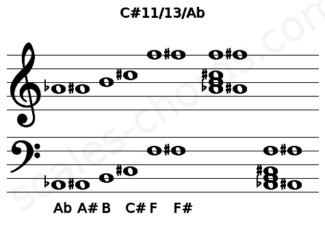 Musical staff for the C#11/13/Ab chord