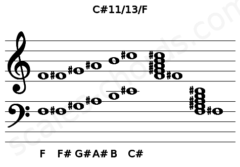 Musical staff for the C#11/13/F chord