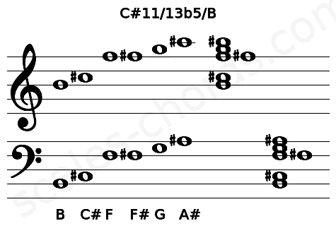 Musical staff for the C#11/13b5/B chord