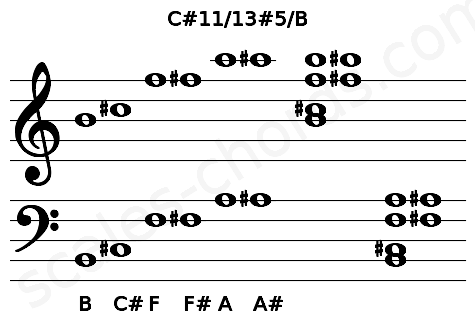 Musical staff for the C#11/13#5/B chord