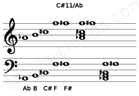 Musical staff for the C#11/Ab chord