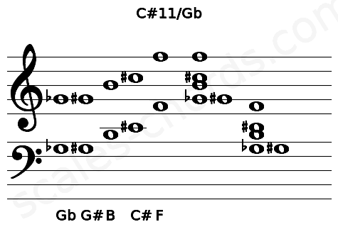 Musical staff for the C#11/Gb chord