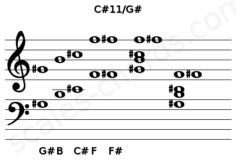 Musical staff for the C#11/G# chord