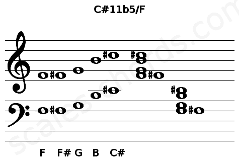 Musical staff for the C#11b5/F chord