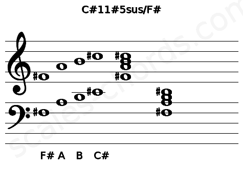 Musical staff for the C#11#5sus/F# chord