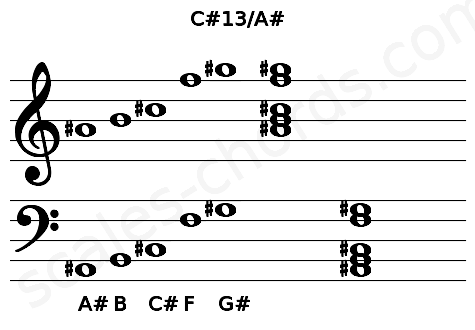 Musical staff for the C#13/A# chord