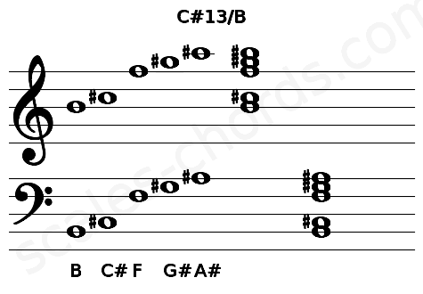Musical staff for the C#13/B chord