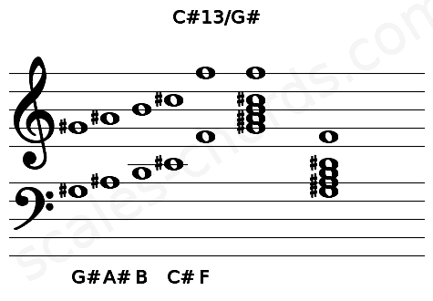 Musical staff for the C#13/G# chord