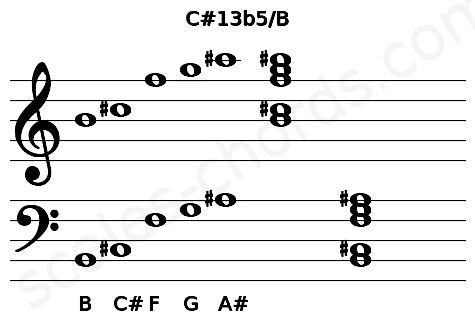 Musical staff for the C#13b5/B chord
