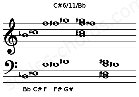 Musical staff for the C#6/11/Bb chord