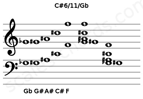 Musical staff for the C#6/11/Gb chord