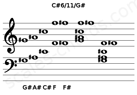 Musical staff for the C#6/11/G# chord