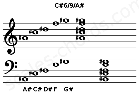 Musical staff for the C#6/9/A# chord