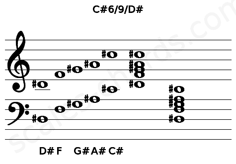 Musical staff for the C#6/9/D# chord