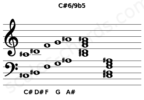 Musical staff for the C#6/9b5 chord