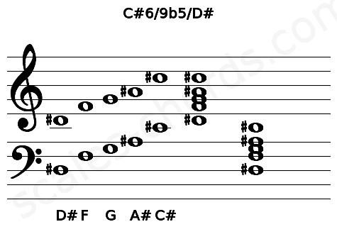Musical staff for the C#6/9b5/D# chord