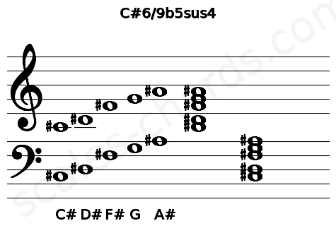 Musical staff for the C#6/9b5sus4 chord