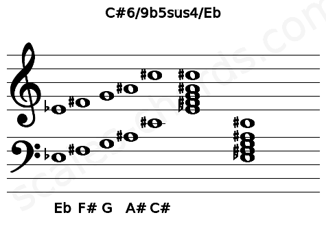 Musical staff for the C#6/9b5sus4/Eb chord