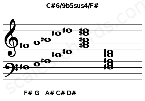 Musical staff for the C#6/9b5sus4/F# chord