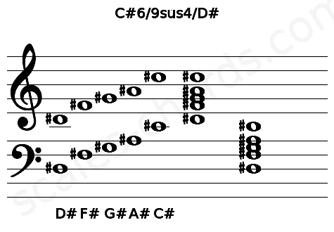 Musical staff for the C#6/9sus4/D# chord